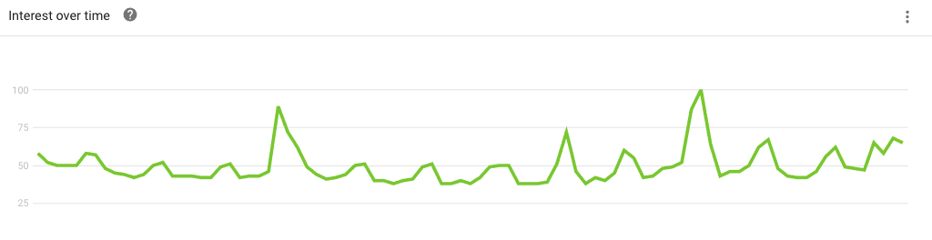 Advanta Advertising Google Trends keyword sample showing interest over time