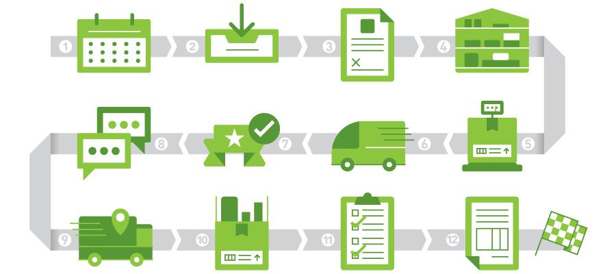 Advanta's Lifesciences Tradeshow Logistics Packages