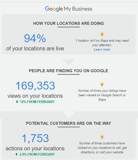 AdvantaDNA Google My Business Analytics of our work
